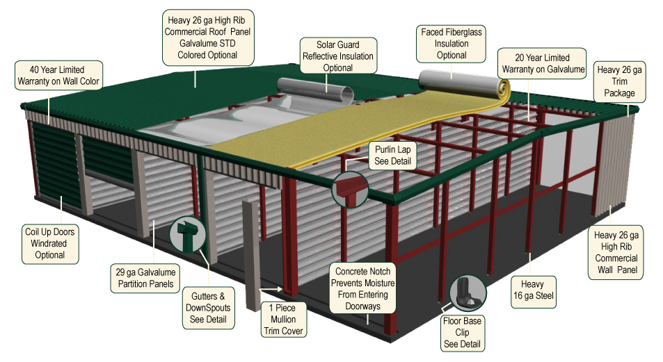 Components of a Mini Storage Building